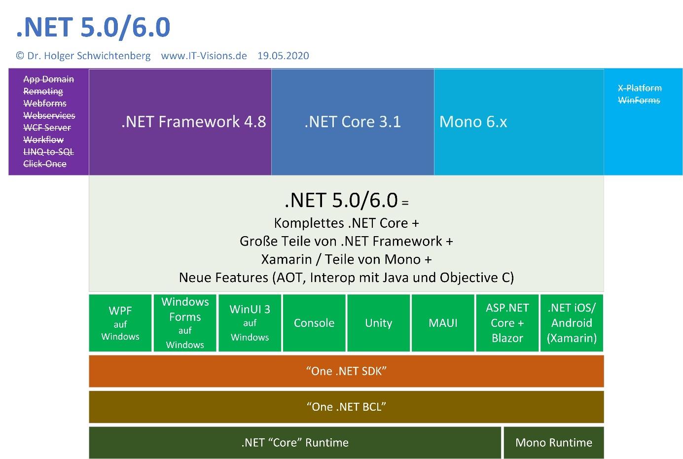 Microsoft Build 220 Vierte Preview von .NET 220.20 und weitere ...