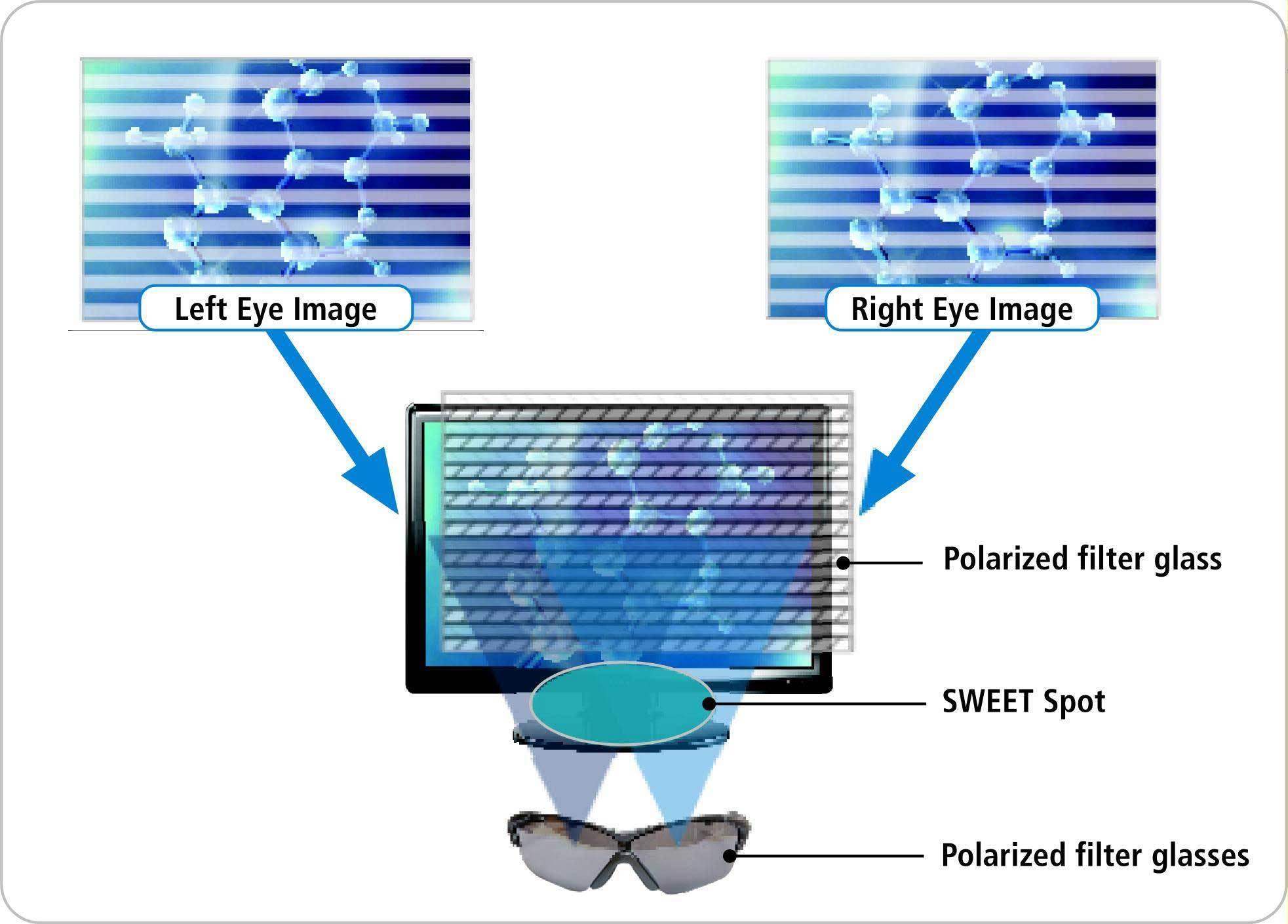 Как видно из приведенной схемы работы этих мониторов, для получения объемного изображения необходимы поляризационные...