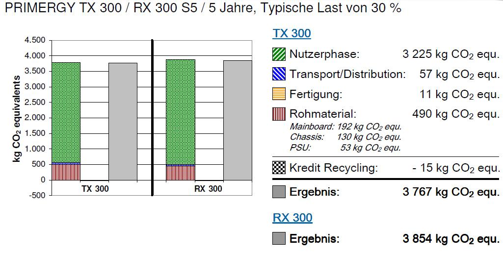 fujitsu berechnet co2 fu abdruck f r rechner und server heise online. Black Bedroom Furniture Sets. Home Design Ideas