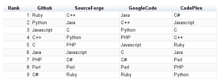 GitHub populärer als SourceForge und Google Code   heise online
