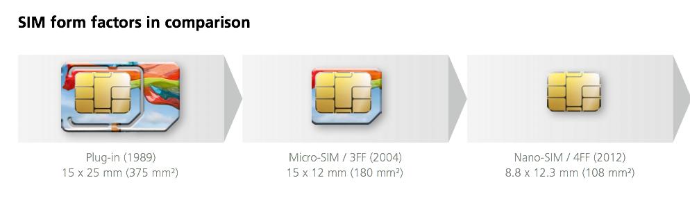 standard f r kleinere sim karte verabschiedet mac i. Black Bedroom Furniture Sets. Home Design Ideas