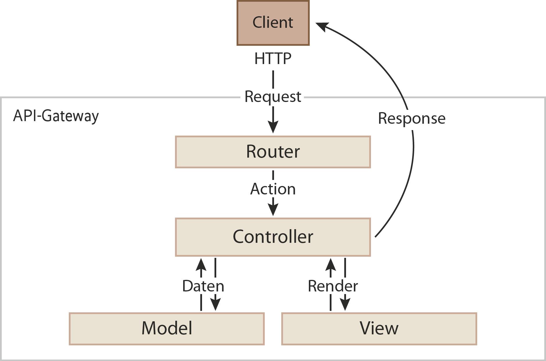 Microservices mit Node.js   iX