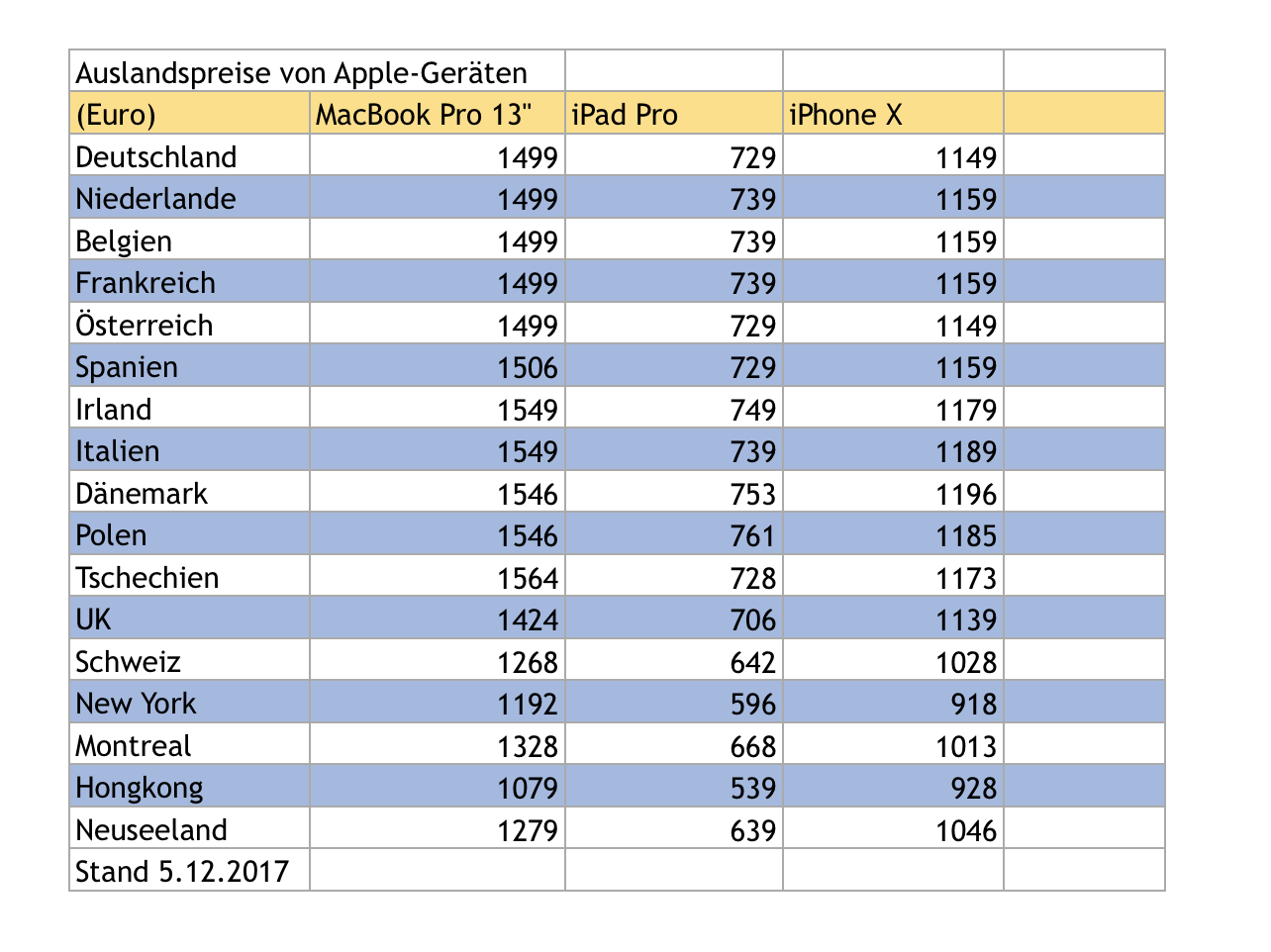 iPhone, iPad, Mac & Co im Ausland billiger kaufen   Mac & i