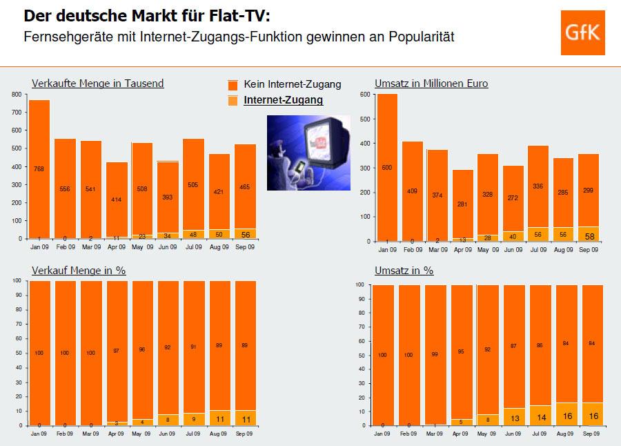 internet meets tv mit dem fernseher auch im web unterwegs heise online. Black Bedroom Furniture Sets. Home Design Ideas