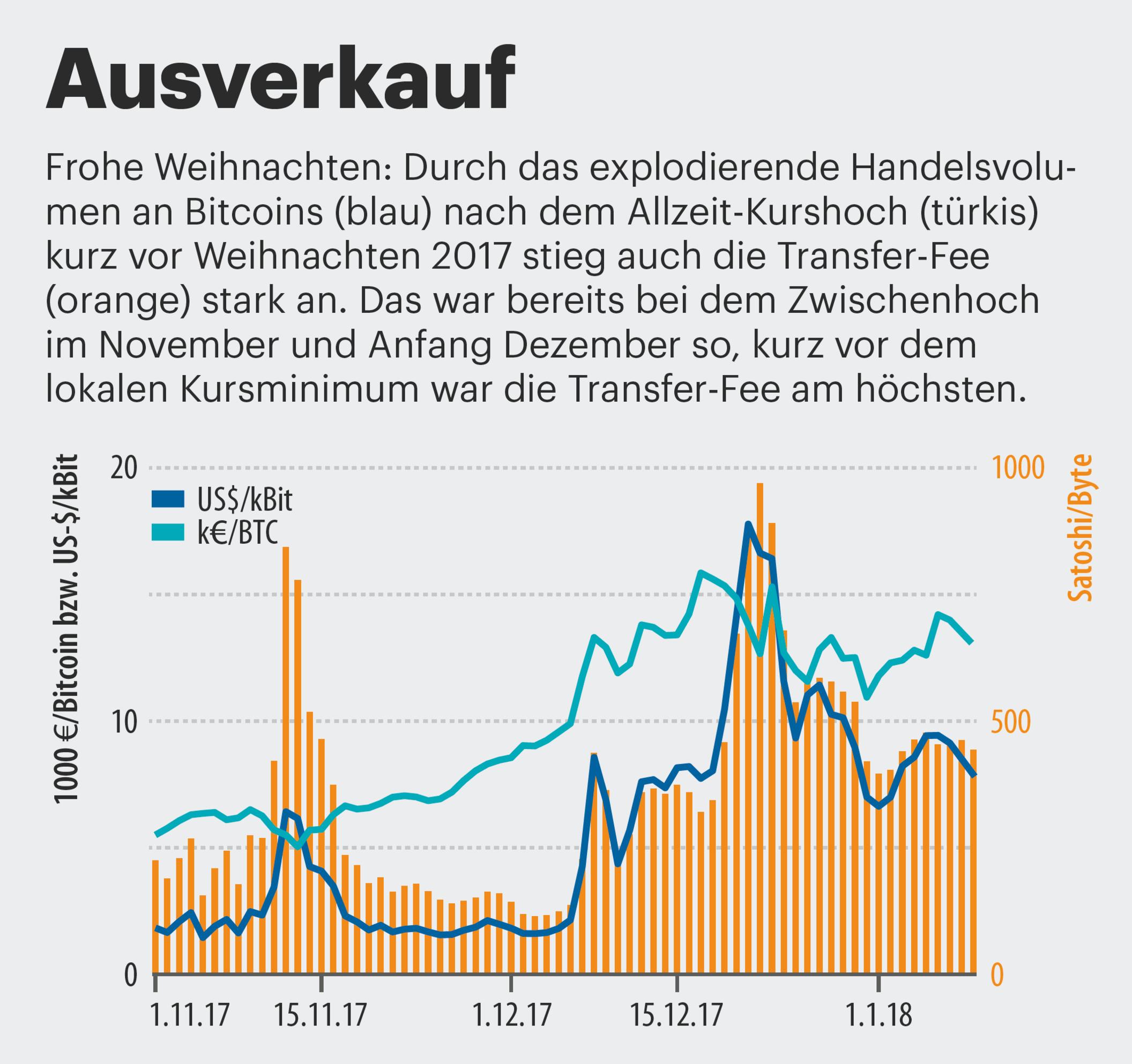 Digitale Währung – Bitcoins und Steuern