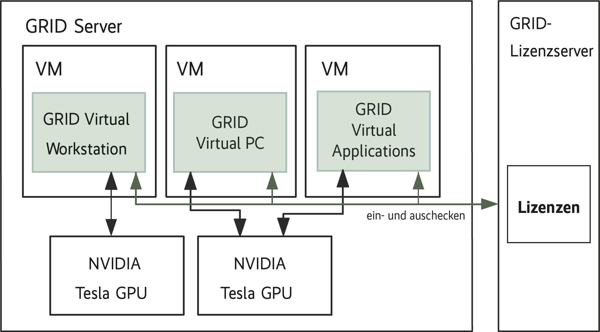 VMwares VDI-Protokoll Blast Extreme mit H 264-Komprimierung | iX
