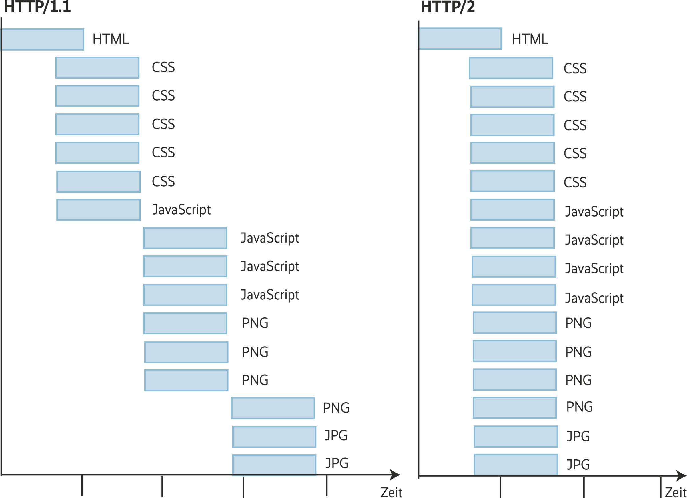 Schnellere Websites mit HTTP/2   iX   Heise Magazine