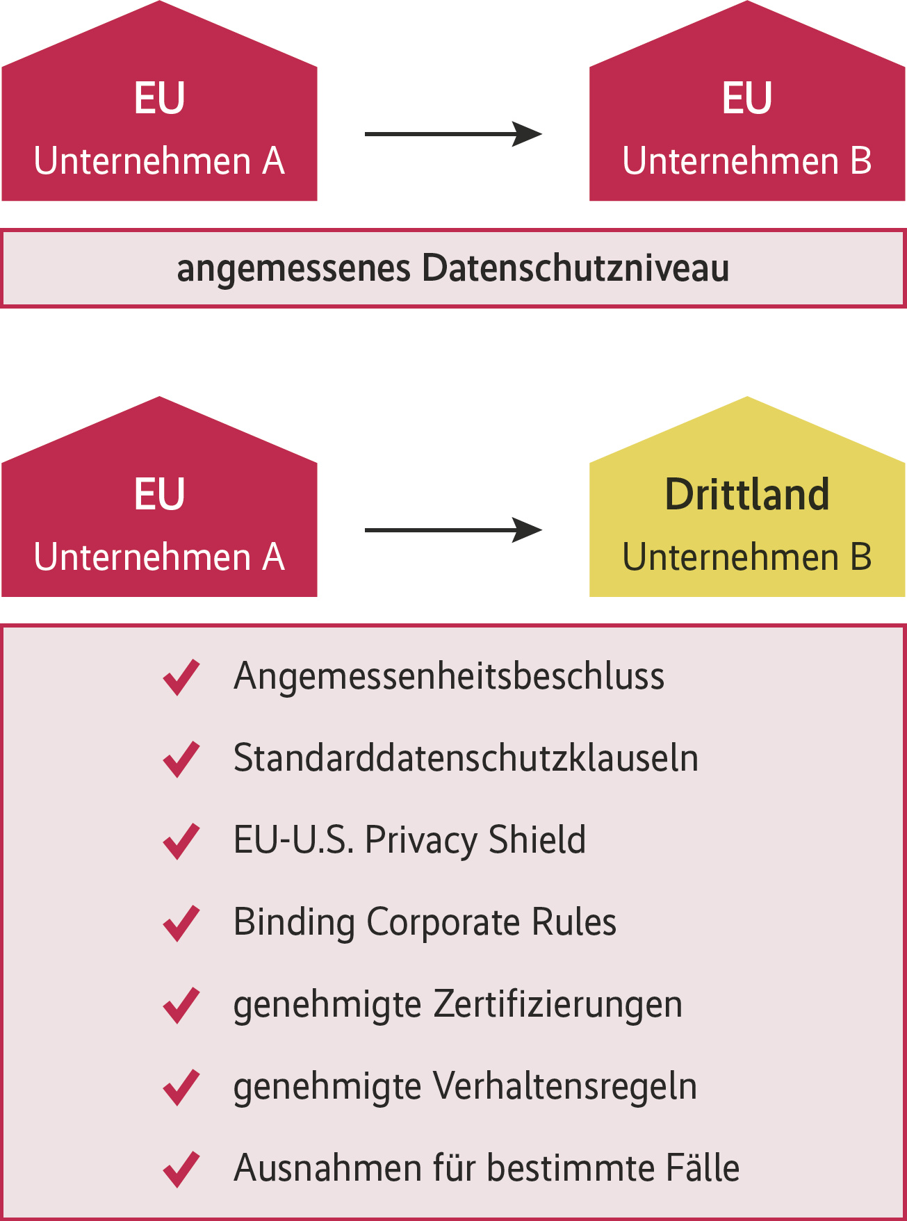eu standardvertragsklauseln